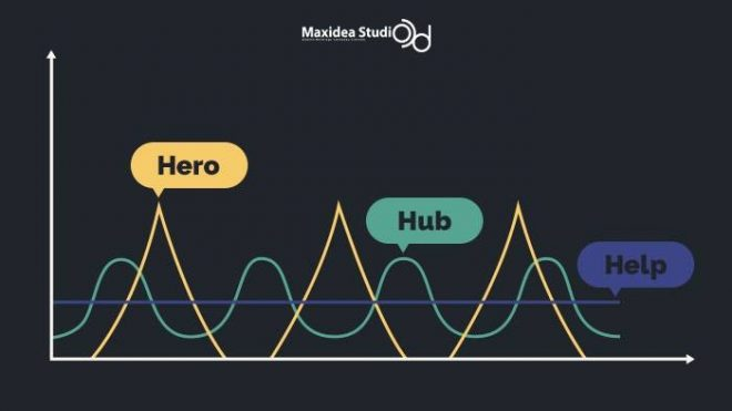 """อะไรคือ """"HERO / HUB / HELP"""" คอนเทนต์"""