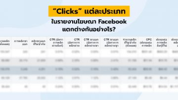 """Clicks"" แต่ละประเภทในรายงานโฆษณา Facebook แตกต่างกันอย่างไร?"
